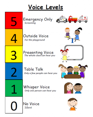 image regarding Voice Level Chart Printable called Rice Lake Voice Stages Centennial Educational facilities